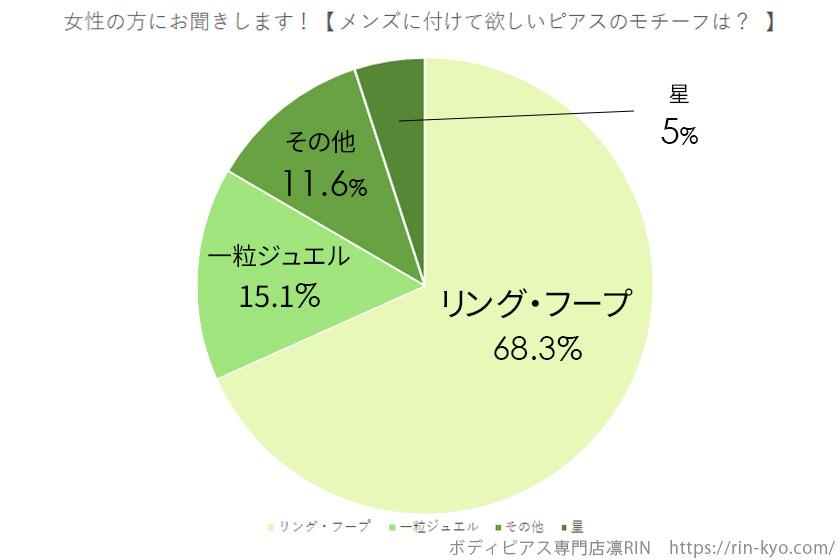 Twitterアンケートメンズ軟骨ピアスモチーフグラフ