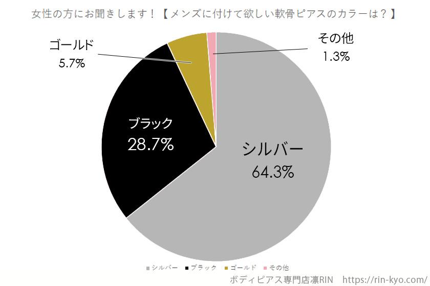 Twitterアンケートメンズ軟骨ピアスカラーグラフ画像