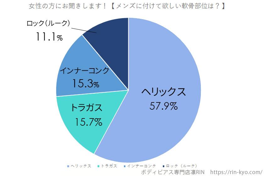 Twitterアンケートメンズ軟骨部位グラフ画像